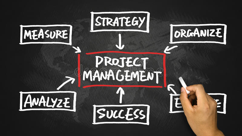 Project management flow chart hand drawing on blackboard royalty free stock photos