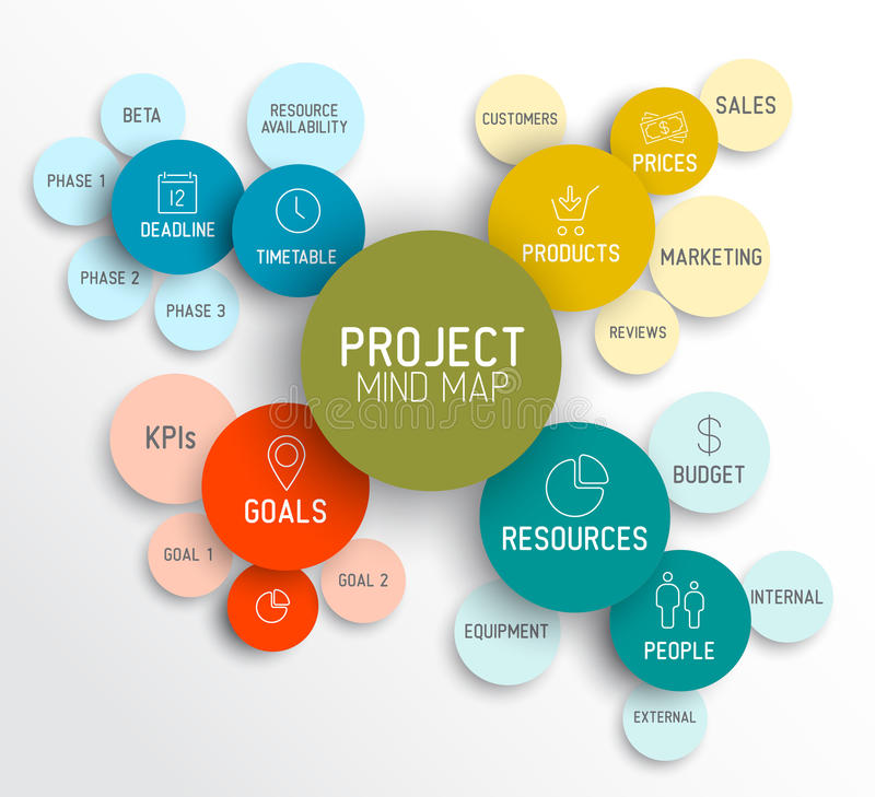 Project management mind map scheme / diagram. Vector Project management mindmap scheme concept diagram stock illustration