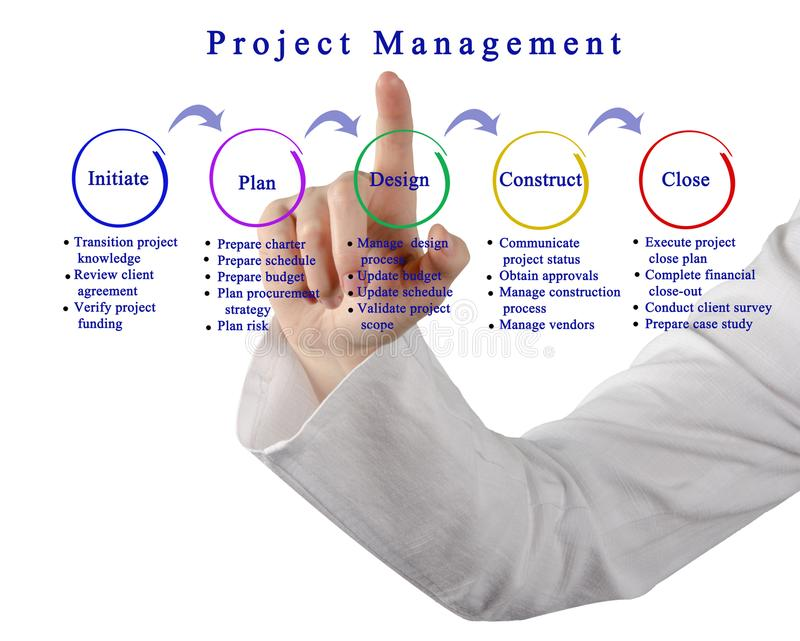 Project Management. Presenting diagram of Project Management royalty free stock images