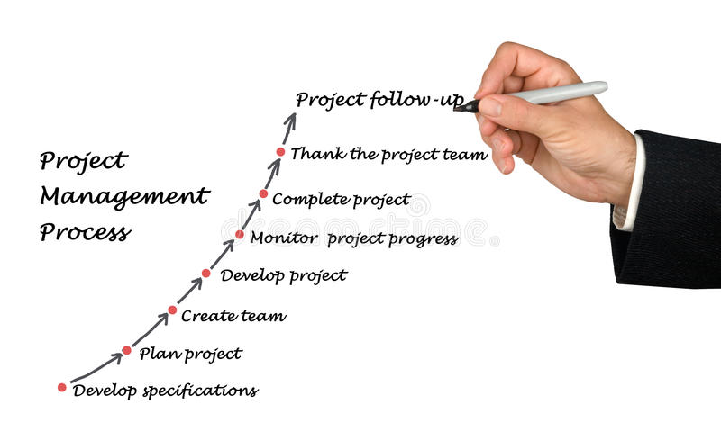 Project Management Process royalty free stock photo