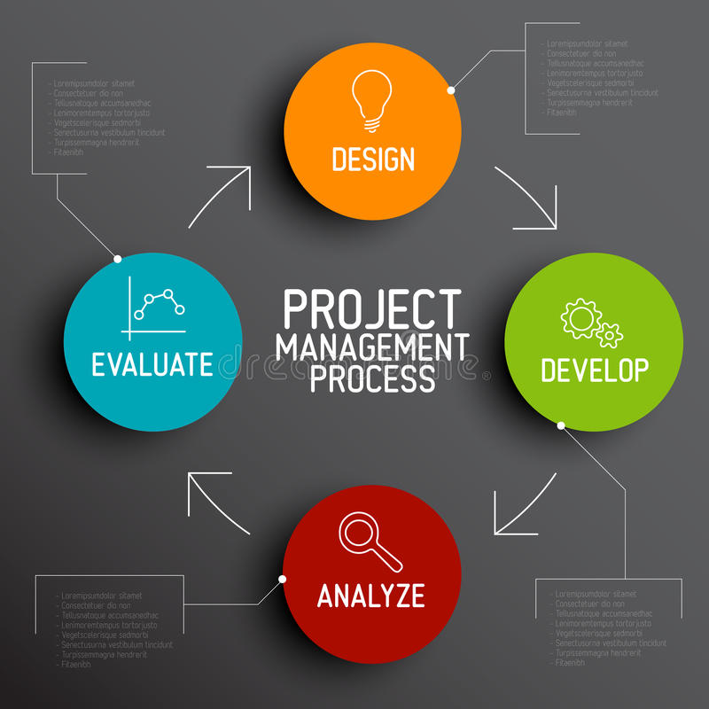 Project management process scheme concept. Vector Project management process diagram concept vector illustration