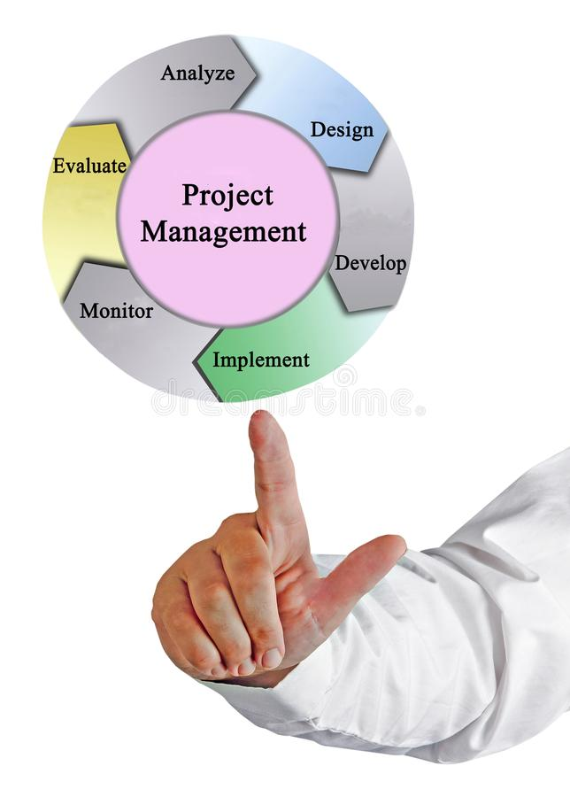 Project management. Six Components of Project management royalty free stock photography