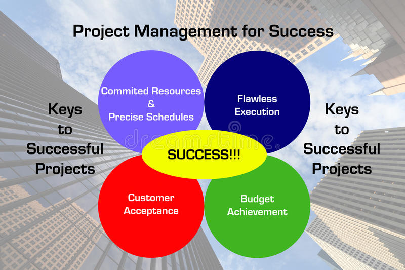 project success success factor and success Sap successfactors is a complete human resources management  involving hr in your company's digital transformation has become a must-have for success.