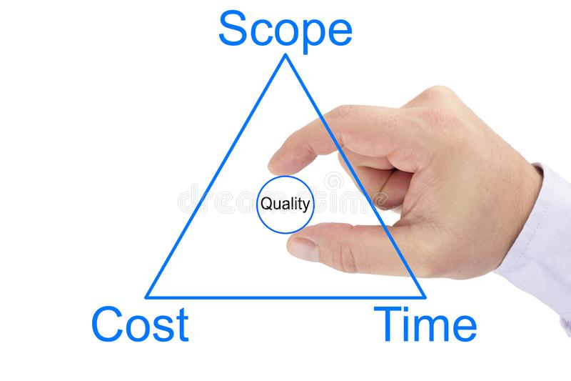 Project management triangle of scope,cost, time and quality circle in the center. Project management triangle of scope,cost, time and a hand putting a quality stock photography