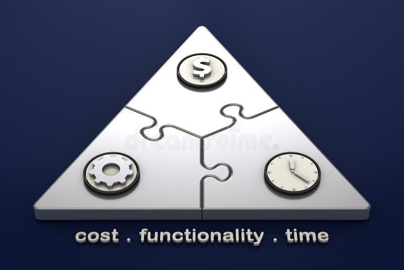 Projectleiding - de Driehoek van het Werkingsgebied vector illustratie