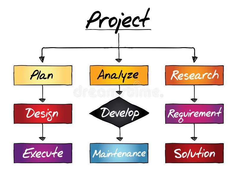 Projectproces, bedrijfsconcept stock illustratie