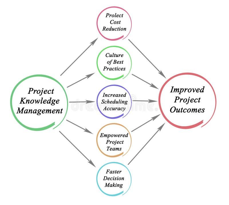 Projekt-Wissens-Management stock abbildung