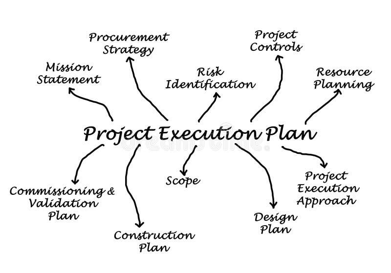 Projekta Egzekucyjny plan ilustracja wektor