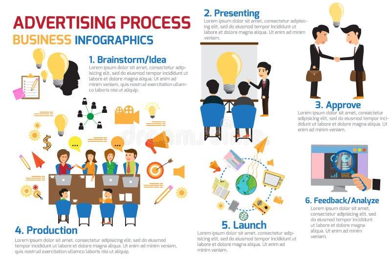 Projekta pojęcia reklamy procesu infographics ilustracji