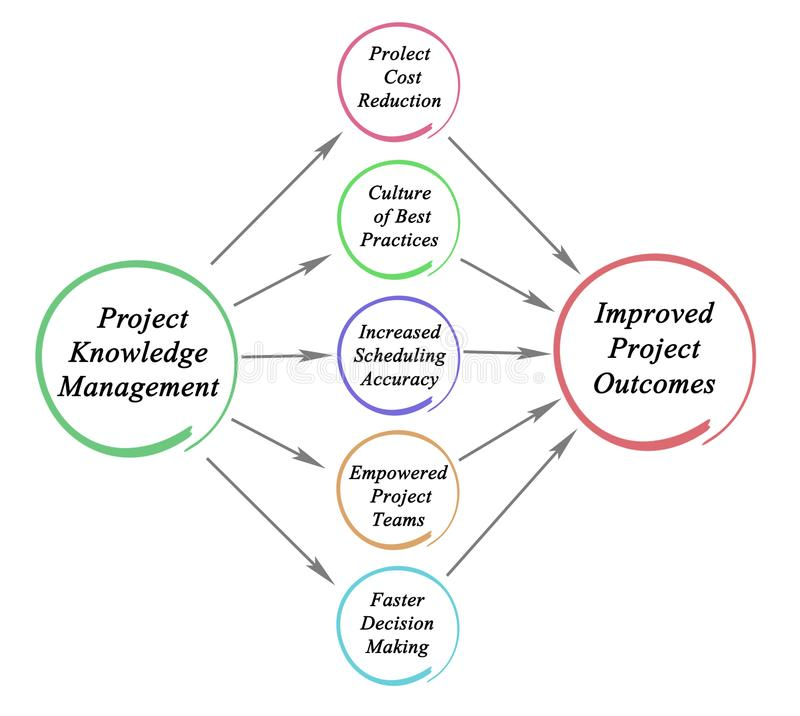 Projektkunskapsledning stock illustrationer