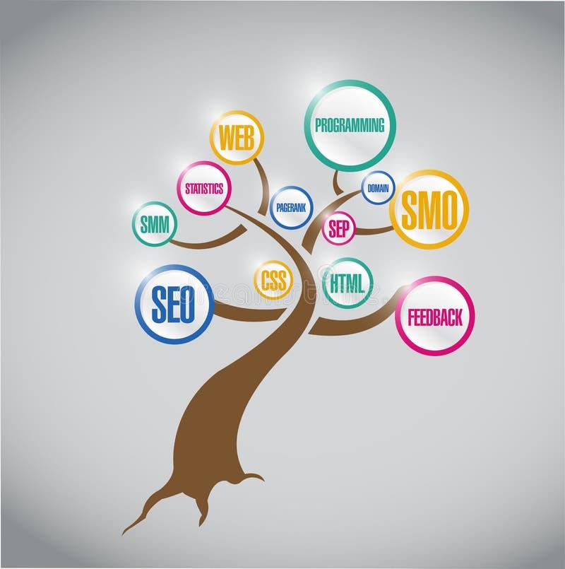 Projeto da ilustração das ferramentas do Web site da árvore ilustração royalty free