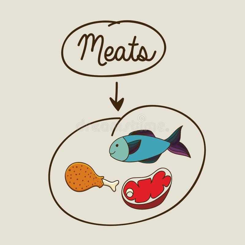 Projeto das carnes ilustração do vetor