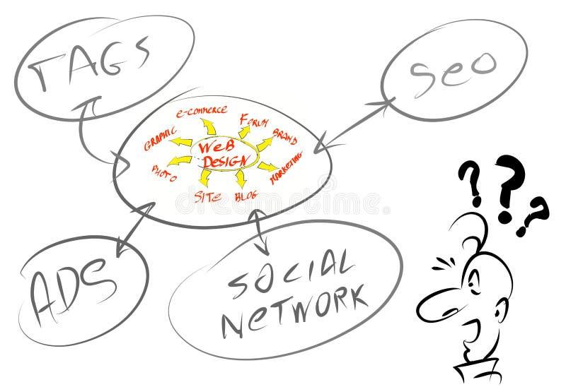 Projeto de Web, Web site, Seo ilustração stock