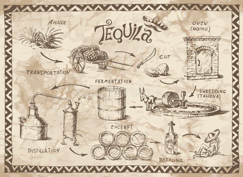 Projeto do Tequila ilustração stock