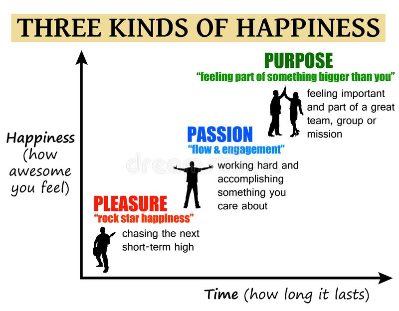 Propósito de la pasión del placer de la felicidad libre illustration