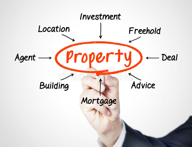 Property. Concept sketched on white royalty free stock photo