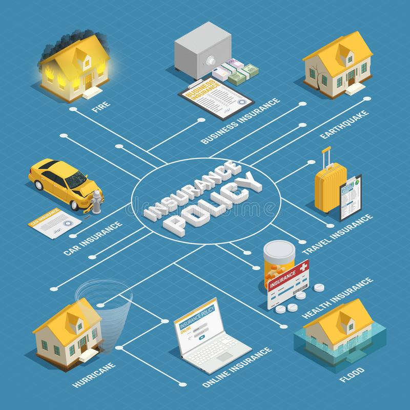 Insurance Policy Isometric Flowchart Poster. Property damage liability coverage and health travel and natural disaster insurance policy isometric background royalty free illustration