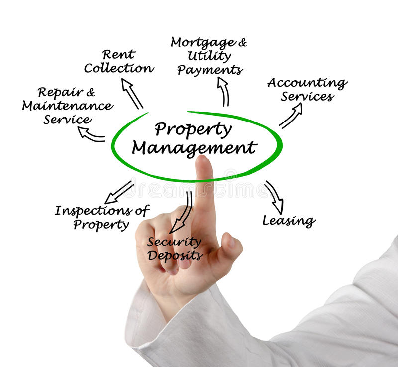 Property Management royalty free stock photos