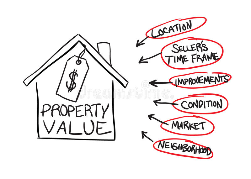 Property Value Flow Chart. A diagram of the factors that can affect real estate property values in format vector illustration