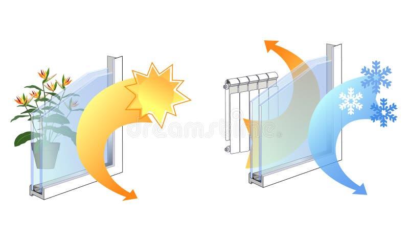 Propiedades del manual satinado de la ventana, las ventajas del vidrio, sus propiedades ergonómicas, aislamiento térmico ilustración del vector
