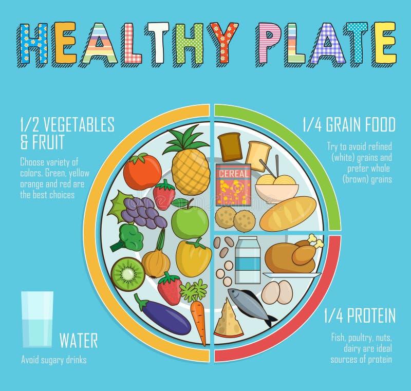 Proporzioni sane di nutrizione del piatto illustrazione di stock