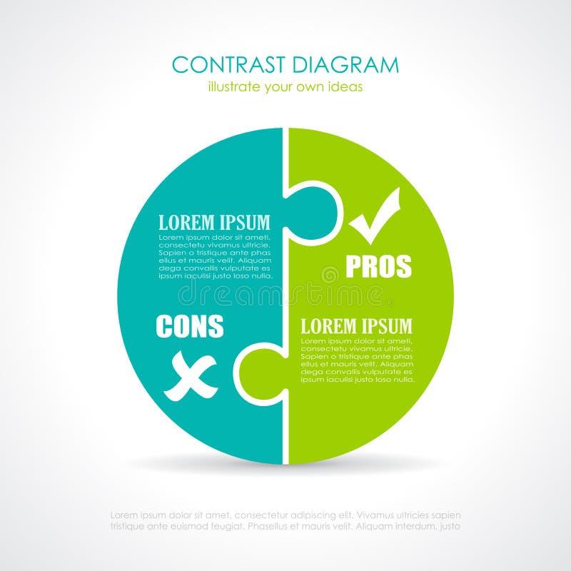 Pros - en - cons.diagram royalty-vrije illustratie