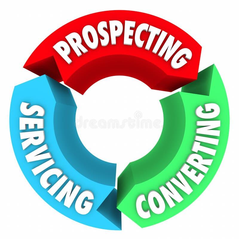Prospection convertissant le processus de service Proced de cycle de vie de ventes illustration de vecteur