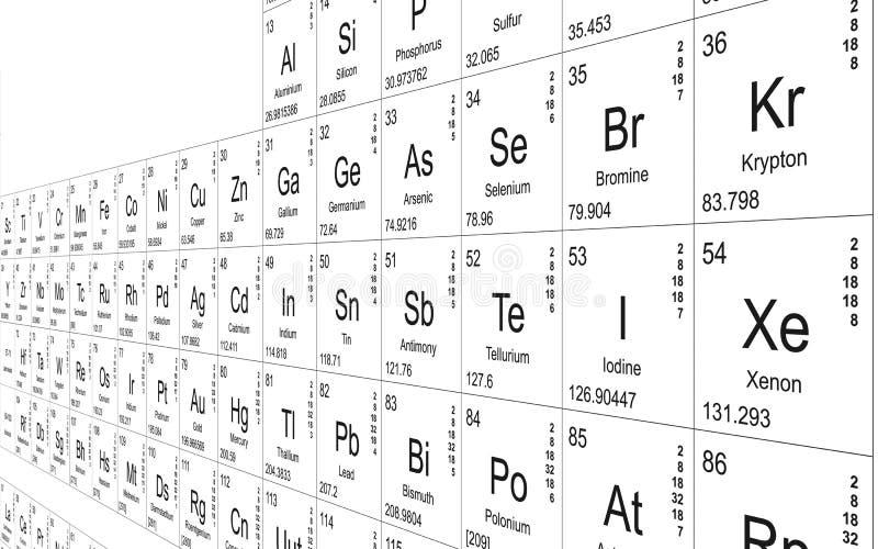 Prospettiva della tabella periodica illustrazione vettoriale