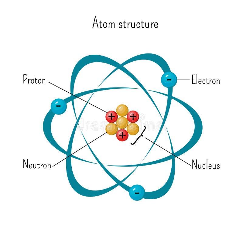 Prosty model atom struktura z elektronami orbituje jądro trzy neutronu i protony royalty ilustracja