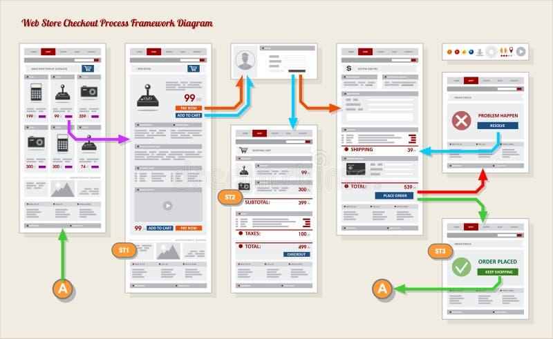 Protótipo da estrutura da verificação geral do pagamento da loja do Internet ilustração royalty free
