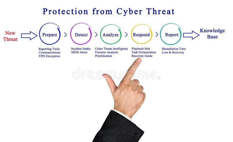 Protección contra amenaza cibernética fotografía de archivo libre de regalías