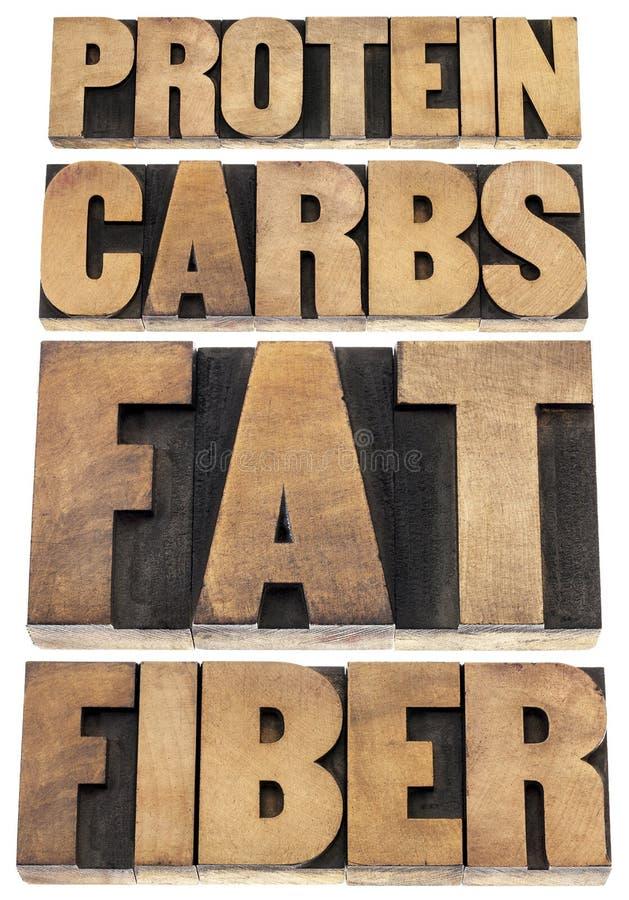 Protein, carbs, fat, fiber