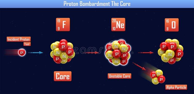 Proton-Bombardement de Kern royalty-vrije illustratie