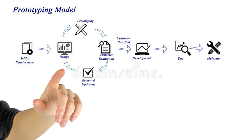 Prototyping Model stock photos