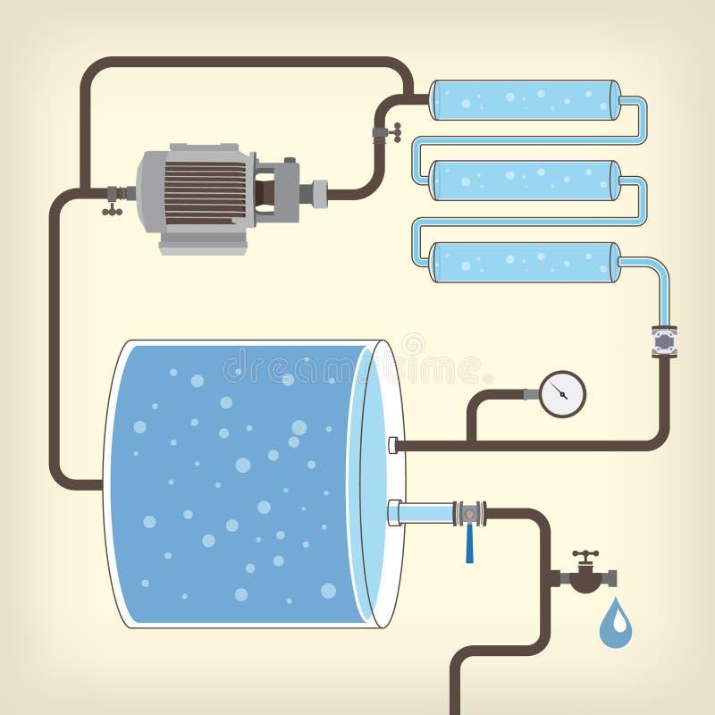 Proyecte con el tanque de agua, motor, tubos Vector libre illustration