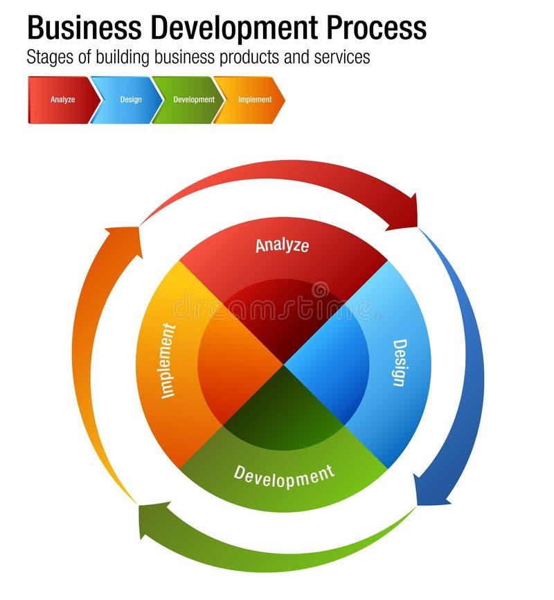 Prozess-Bauprodukt-und Service-Holzkohle der wirtschaftlichen Entwicklung stock abbildung