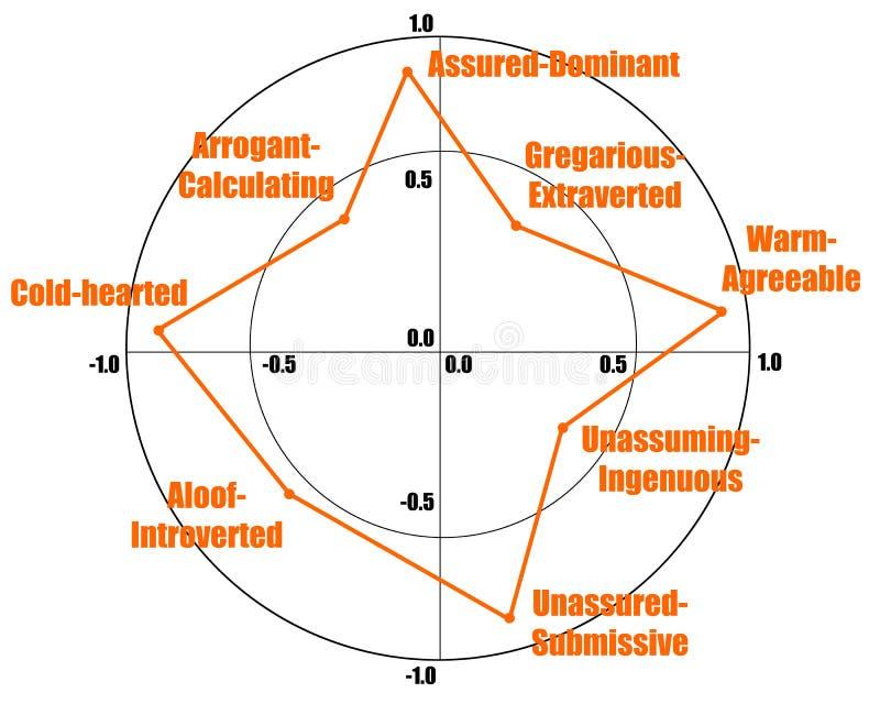 Prueba de personalidad ilustración del vector