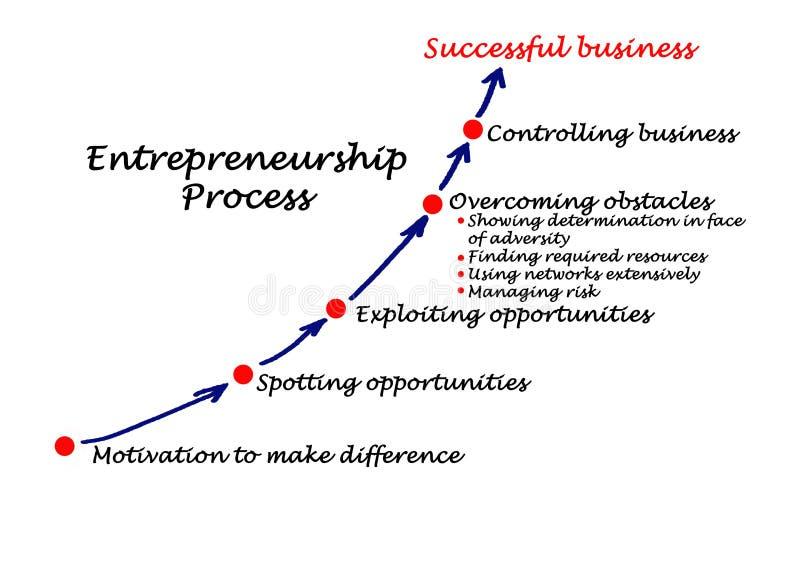 Przedsiębiorczość proces royalty ilustracja