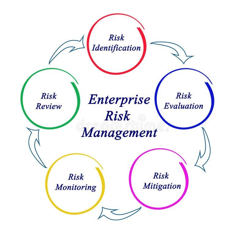 Przedsięwzięcia zarządzanie ryzykiem ilustracji