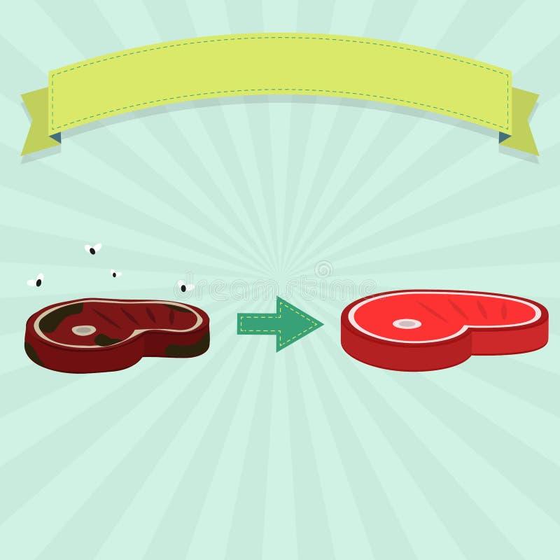 Przegniły i świeży mięso ilustracji
