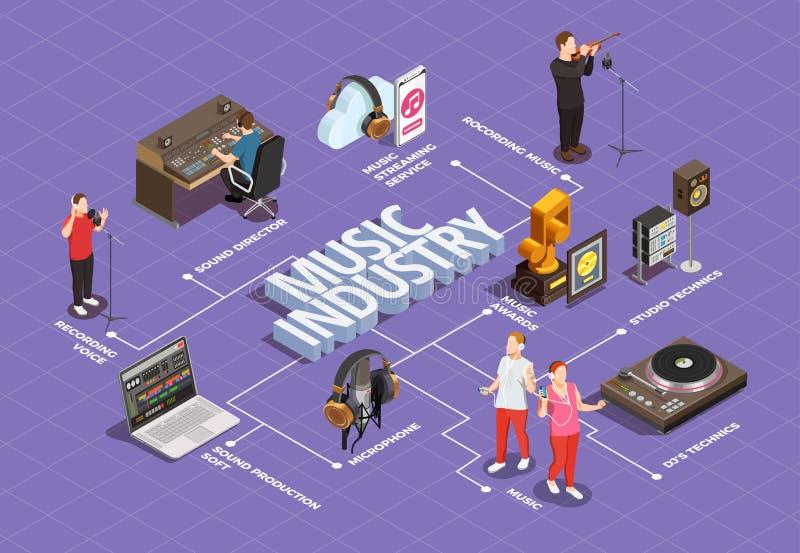 Przemysłu Muzycznego Flowchart ilustracja wektor