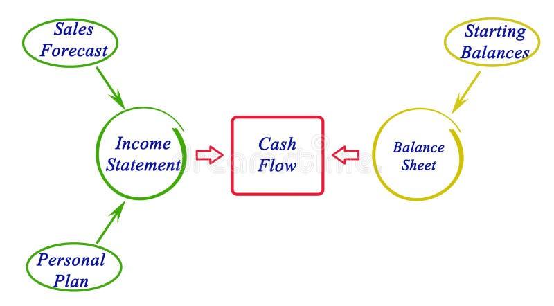 przepływ środków pieniężnych ilustracji