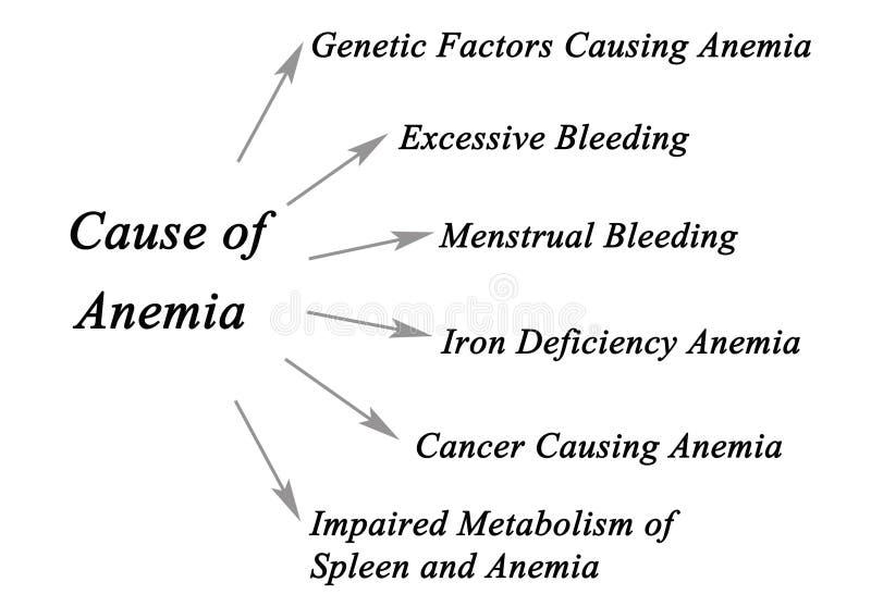 Przyczyny anemia zdjęcie royalty free