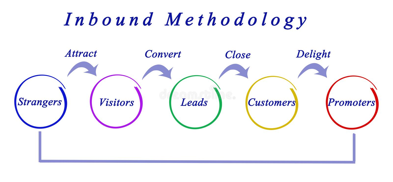Przylatująca metodologia ilustracja wektor