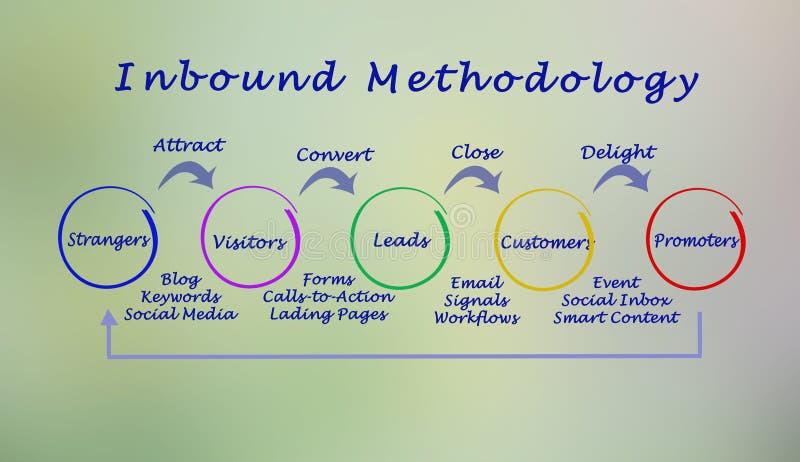 Przylatujący metodologia proces royalty ilustracja