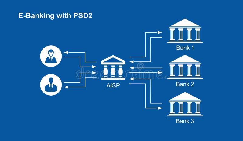 PSD2 - El pago mantiene el directorio - E-actividades bancarias imagen de archivo