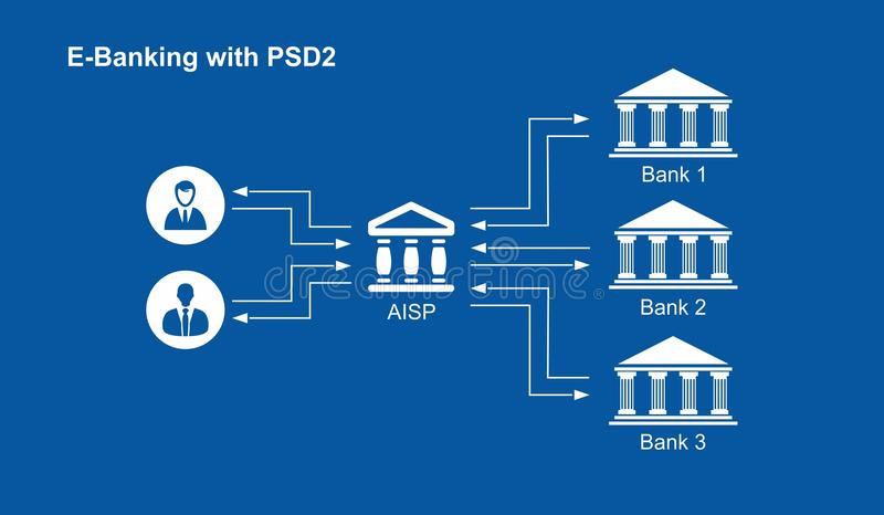 PSD2 - Payment services directive - E-banking. PSD2 Payment Services Directive was approved by the European Parliament with the main objectives of securing e vector illustration