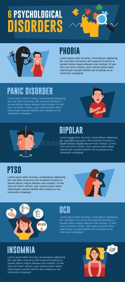 Psychological disorders infographic. Phobia, panic disorder, bipolar, PTSD, OCD, insomnia. Infographic of psychological disorder with people illustration royalty free illustration