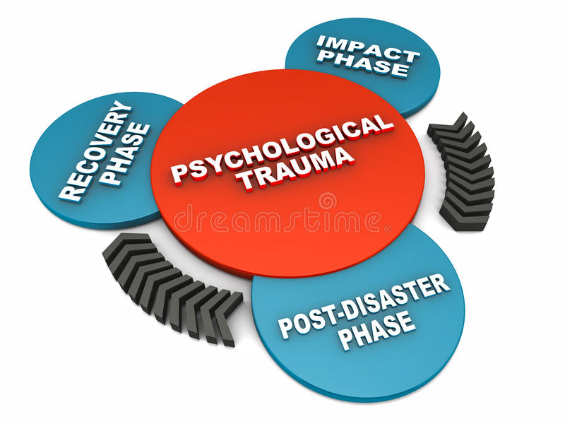 Psychological trauma phases. In a 3 step cycle over white background royalty free illustration