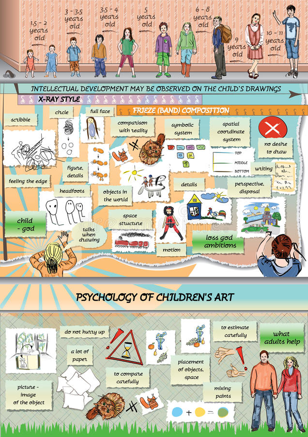 Psychology of children's art. Infographics. Parents and children. Stages of development of children's drawings.Parents vector illustration